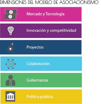 dimensiones del modelo de asociacionismo